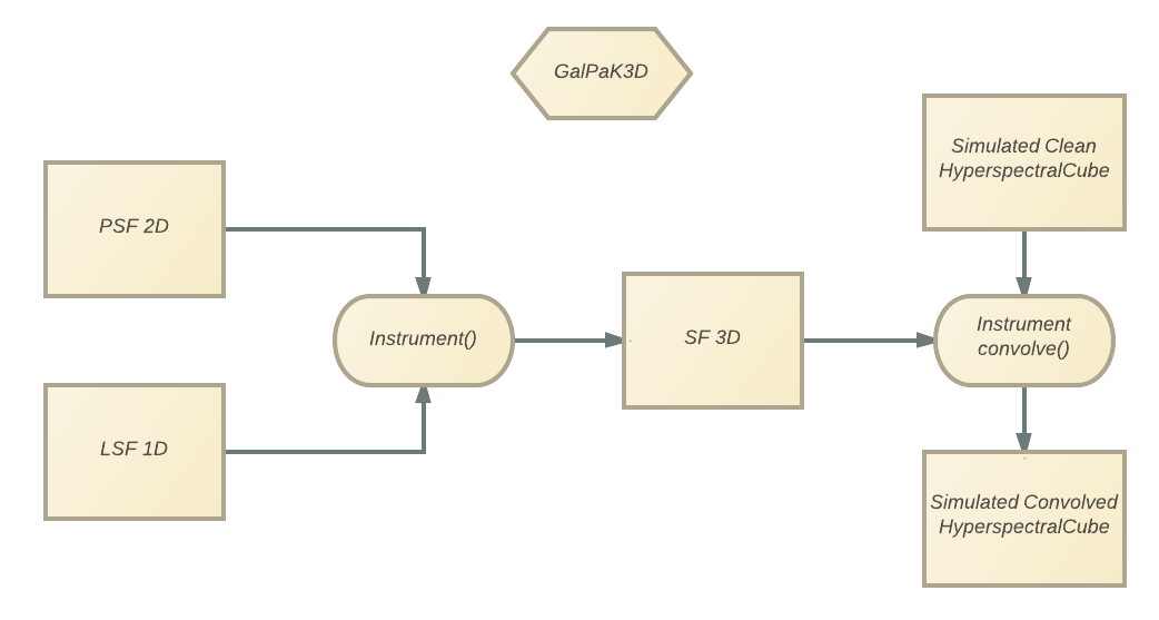 Under the hood — GalPaK 1 11 0 documentation